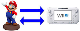NFC機能内蔵フィギュア